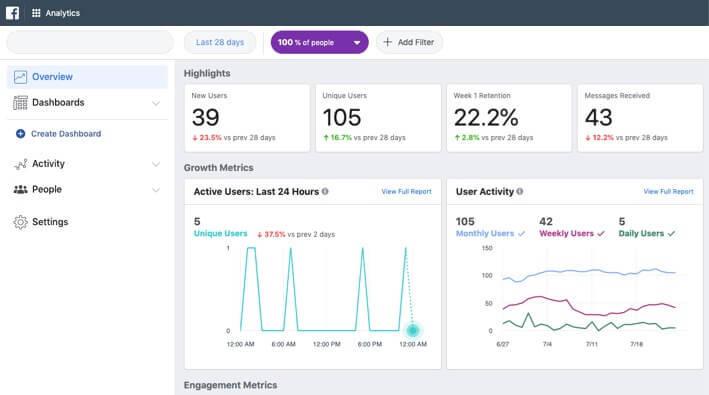 Facebook Analytics - Highlights